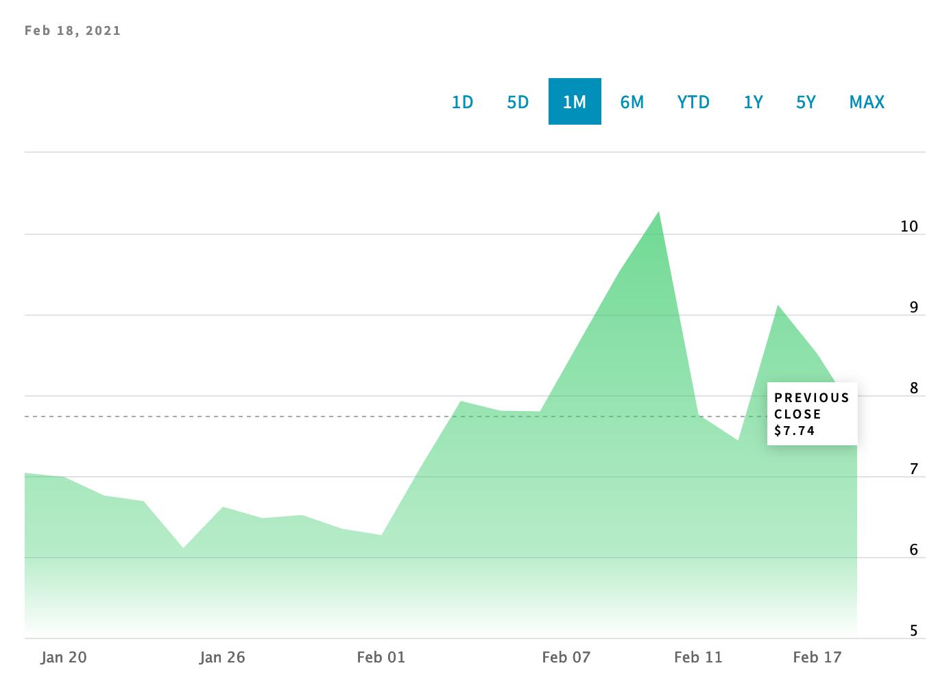 Hot Weed Stocks - Aphria - 420DC.com